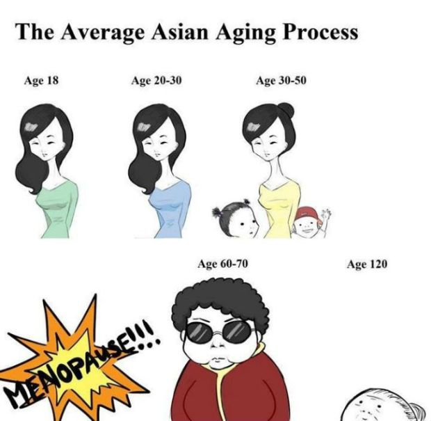 average-asian-aging-process